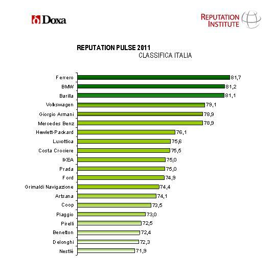 Doxa_RI_TABELLA_ClassificaReputazioneAziende_Italia_2011