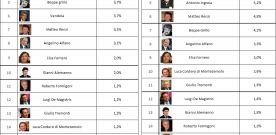 """WEBPOLITICS"":  THE ITALIAN POLITICIANS WEB MONITORING BEFORE ELECTIONS"