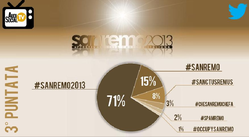 AUDISOCIAL TV: SANREMO 110 MILA TWEET FOR THE THIRD NIGHT