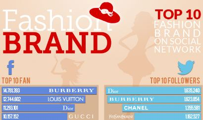MODA: TOP FASHION BRANDS ON SOCIAL NETWORK