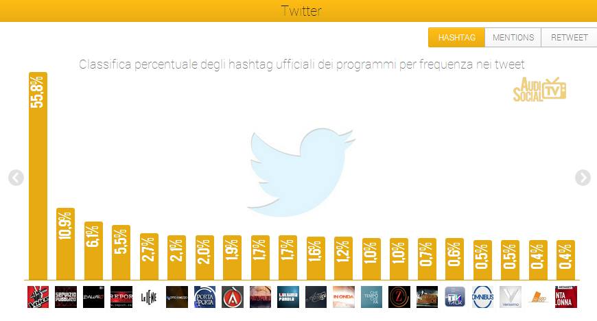 "AUDISOCIAL TV (12-18 APR.): ""THE VOICE""(RAI 2) WINS ON TWITTER,  ""AMICI"" (CANALE 5)  ON FB"