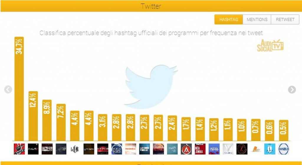 "AUDISOCIAL TV (3-9 MAG.): ""THE VOICE""(RAI 2) WINS ONTWITTER AND ""AMICI"" (CANALE 5) ONFB"