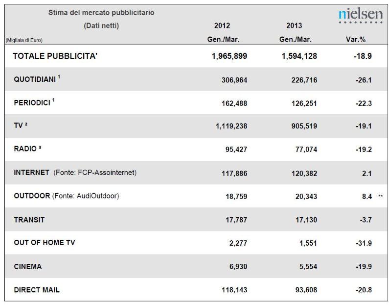 NIELSEN: 1° TRIM 2013, MERCATO PUBBLICITARIO ANCORA IN FRENATA