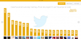 "AUDISOCIAL TV ""BALLARO'' (RAI3) WINS ON FACEBOOK AND TWITTER"