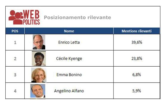 "OSSERVATORIO WEBPOLITICS ""GOVERNO 2.0″: LETTA PRIMO SUL WEB IN ESTATE"