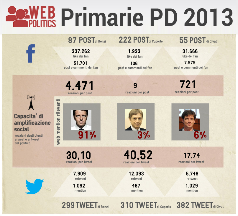 "WEBPOLITICS - ""TOWARDS DEM PRIMARIES"": ON WEB RENZI IS IN PO..."