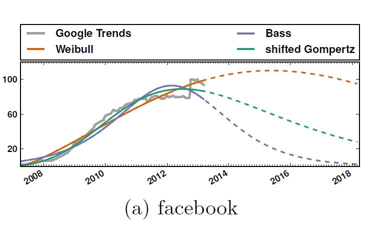 A SOON COMING DESCENDING TREND FOR FB AND SOCIALS?