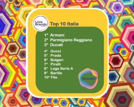 ARMANI IS THE ITALIAN 'LOVE BRAND' IN THE TALKWALKER RANKING. THEN PARMIGIANO REGGIANO AND DUCATI